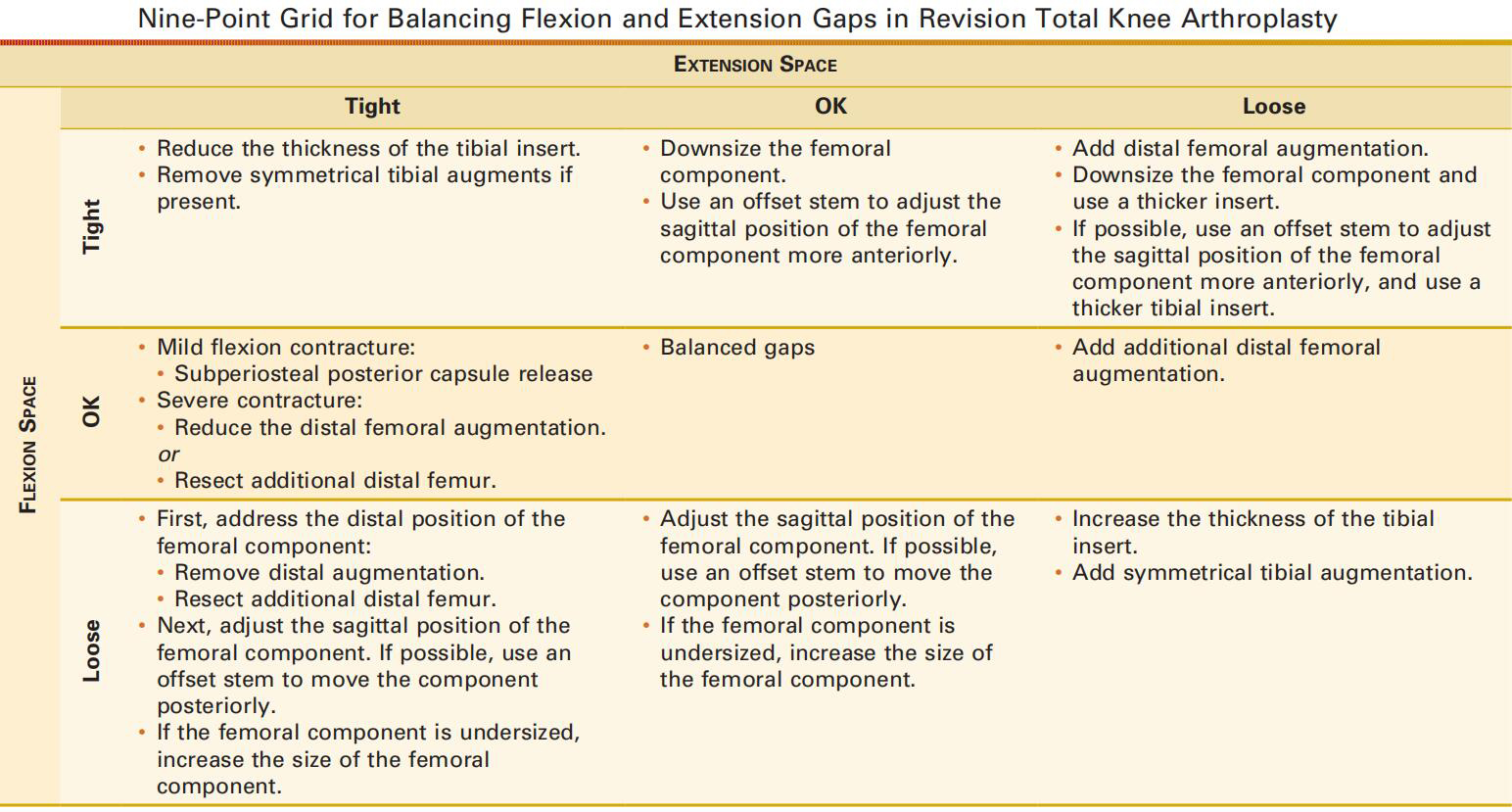 Revision knee: stability assessment
